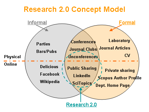 Research 2.0 Concept Model