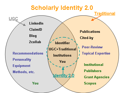 Scholarly Identity 2.0 Concept Model
